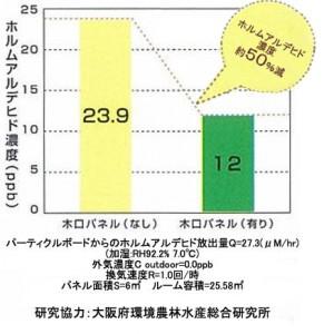 杉スリット木材におけるホルムアルデヒド低減量実験グラフ